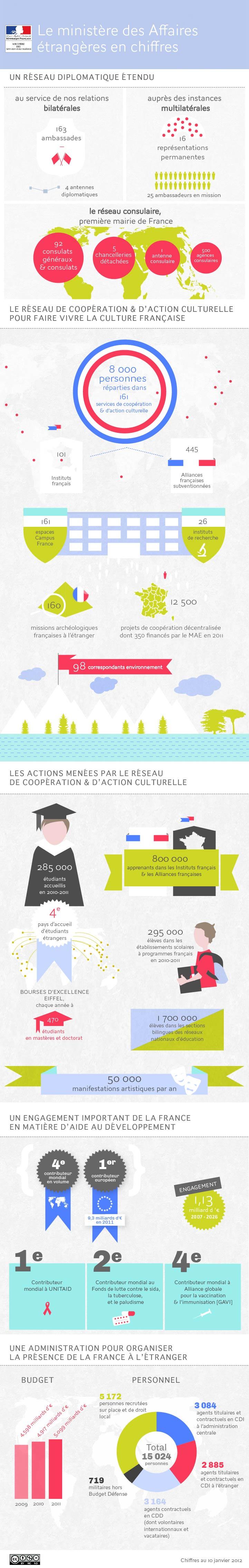 infographie-ministere-affaires-etrangères
