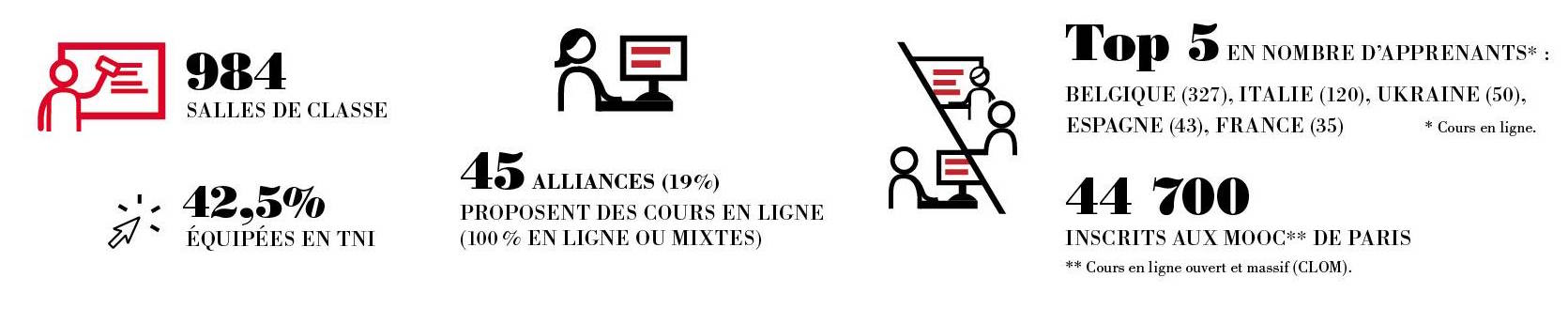 numerique-alliances-francaises-europe